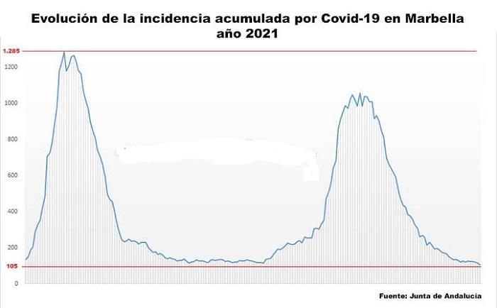 Covid-19 в Испании